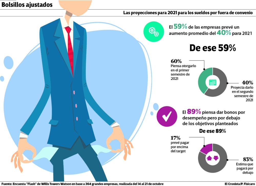 Salarios en Argentina 2021